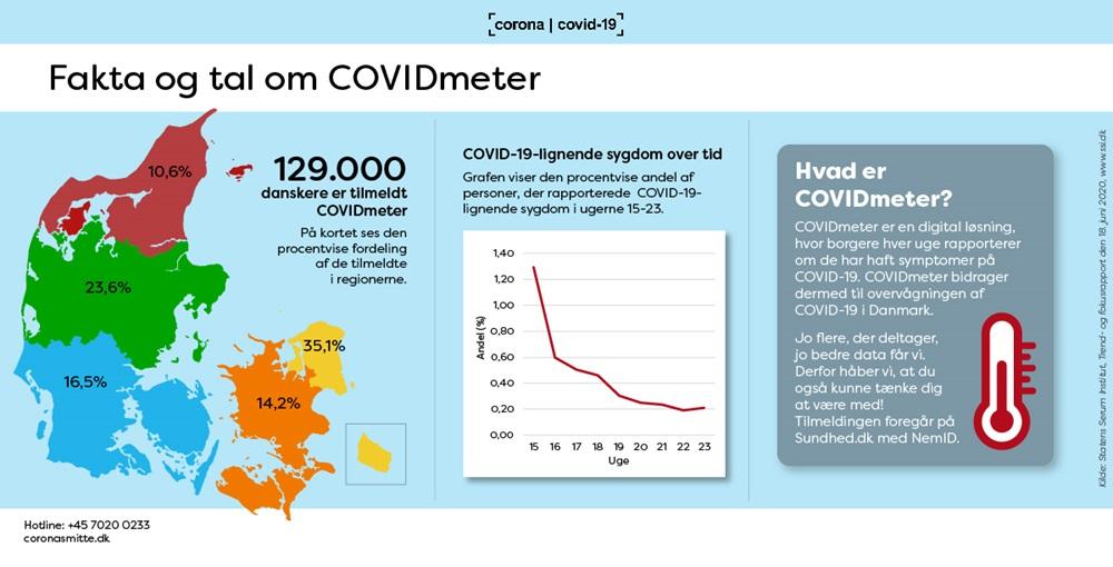 Trend og fokus infografik om COVIDmeter
