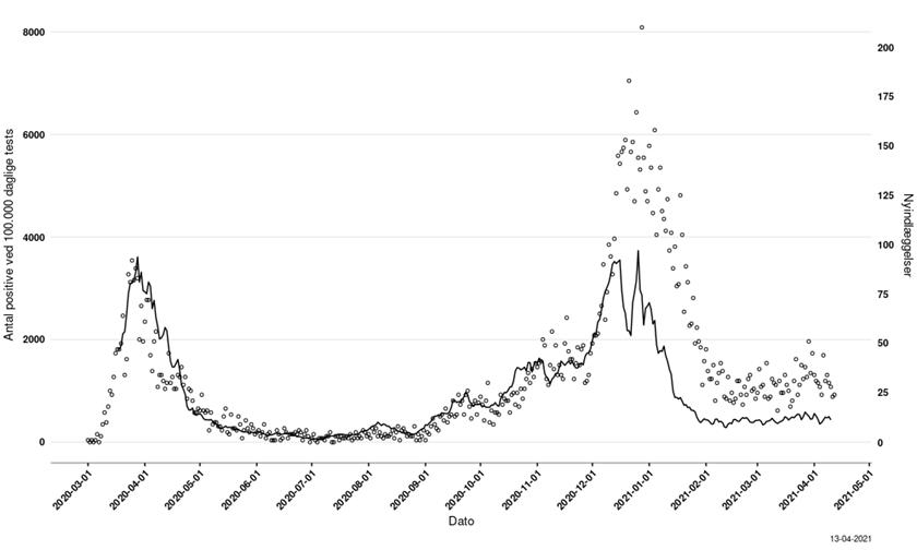 Estimerede covid-19-tilfælde pr. dag, korrigeret for antal tests, fra marts 2020