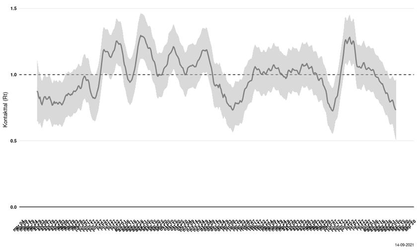 Figur 12.1 Kontakttal estimeret på prøvedatoer for bekræftede COVID-19-tilfælde i Danmark, korrigeret for ændringer i testaktivitet