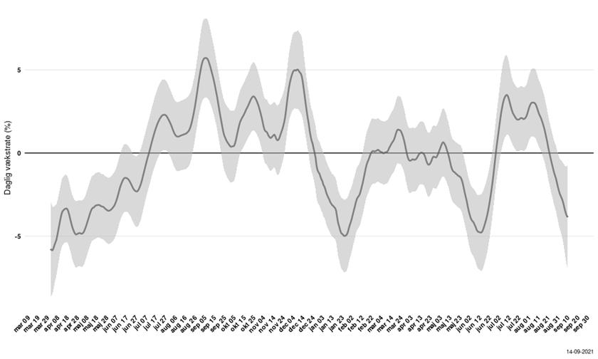Figur 12.2 Vækstraten for antal daglige nye indlæggelser i procent. Vækstraten afspejler smittebegivenheder der har fundet sted 10 dage tidligere