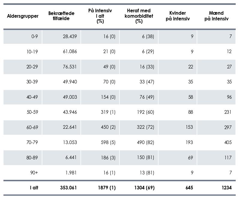 Indlagte COVID-19-tilfælde på intensiv afdeling fordelt på alder, køn og antal med komorbiditet