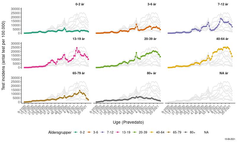 COVID-19 Antal tests fordelt på aldersgrupper og prøvetagningsuge