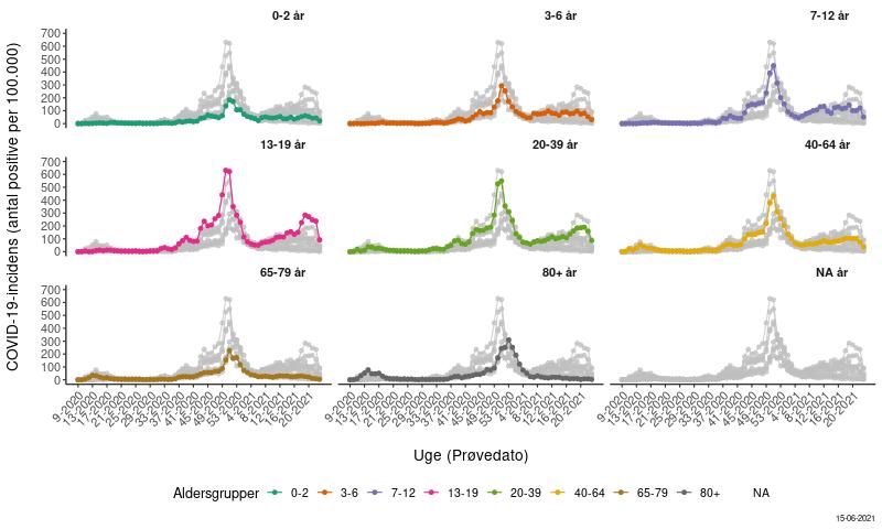COVID-19-incidens fordelt på aldersgrupper og prøvetagningsuge