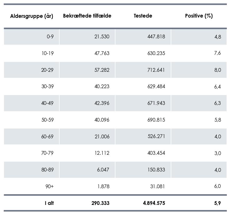 Antal bekræftede tilfælde af COVID-19 og antal testede personer fordelt på aldersgrupper, samt positivprocenten