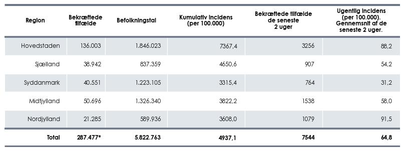 Antal bekræftede tilfælde per region