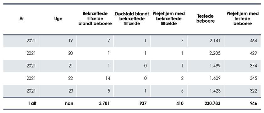 Antal plejehjemsbeboere, dødsfald og plejehjem med COVID-19-positive beboere, samt antal testede beboere og plejehjem per uge