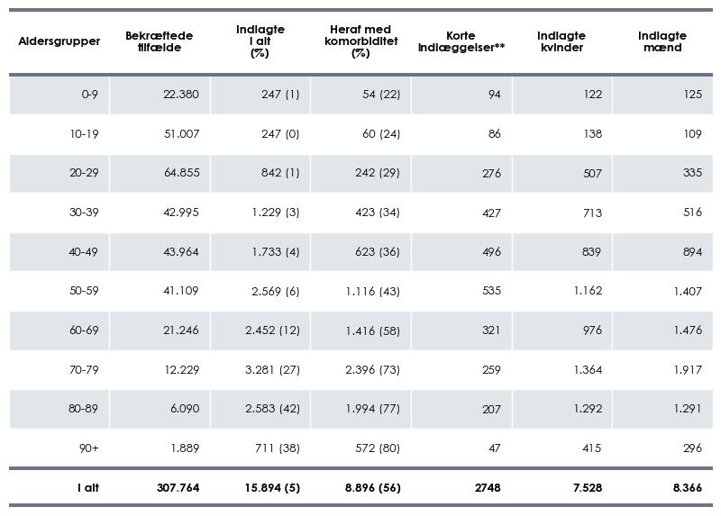 Indlagte COVID-19-tilfælde fordelt på alder, køn og antal med komorbiditet