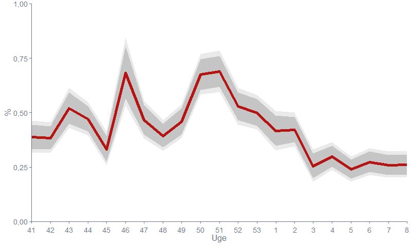Figur 1. Andelen af besvarelser fra deltagerne, der er formodet smittet med covid-19 pr. uge , for de seneste 5 måneder.