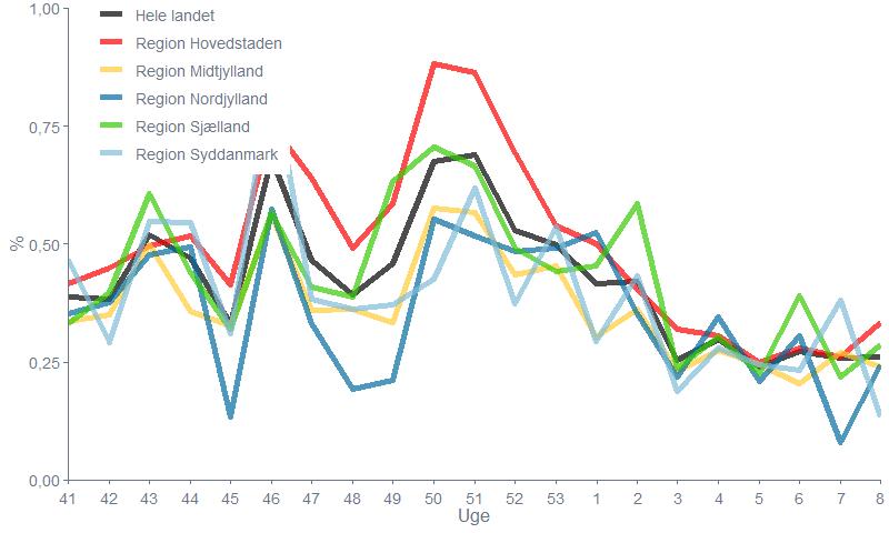 Figur 2. Andelen af besvarelser fra deltagerne, der er formodet smittet med covid-19 pr. uge , for de seneste 5 måneder fordelt på regioner.