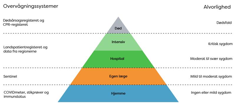 COVID-19-overvågningspyramide