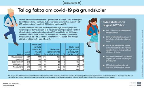 Infografik om mulige udbrud af covid-19 i grundskoler