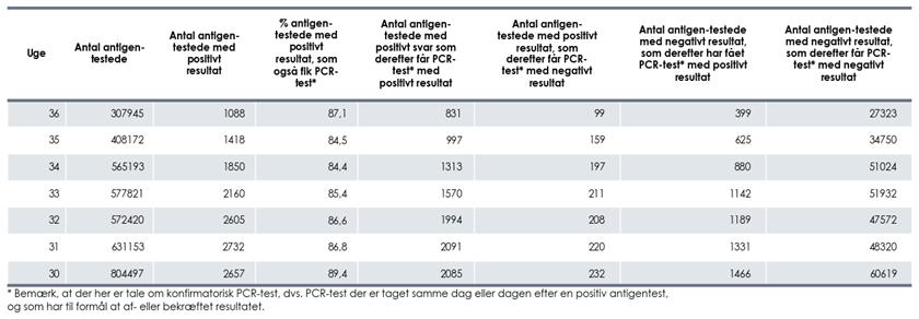 Tabel 1: Oversigt over ugentlige antigentests og konfirmatoriske PCR-tests
