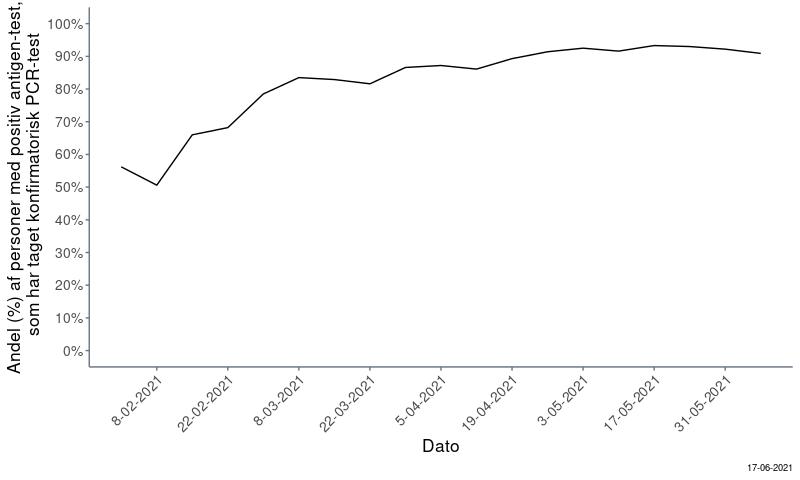 Figur 1: Andel (%) af personer med positiv antigentest, hvor personerne har taget konfirmatorisk PCR-tests