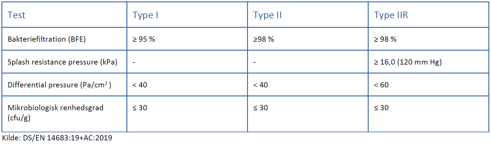 Tabel over CE-mærkede masker (kirurgiske masker) som er produceret efter en industriel standard. Filtrationsevne dokumenteres via maskens evne til at filtrere bakterier.